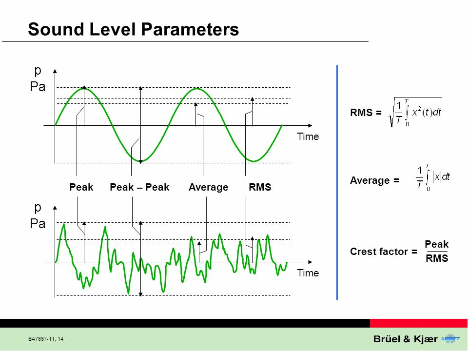 Sound Level Parameters