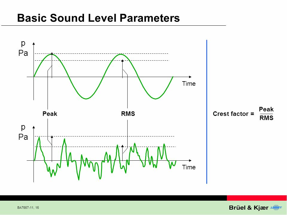 Basic Sound Level Parameters