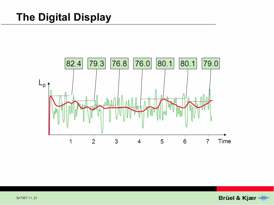 The Digital Display 82.4. 79.3. 76.8. 76.0. 80.1. 80.1. 79.0. Lp. Shown here is Sound Pressure Level (max within 1 s).