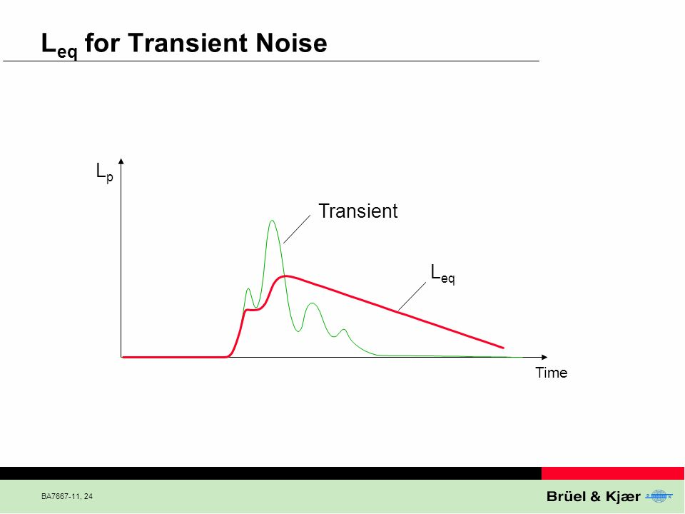 Leq for Transient Noise
