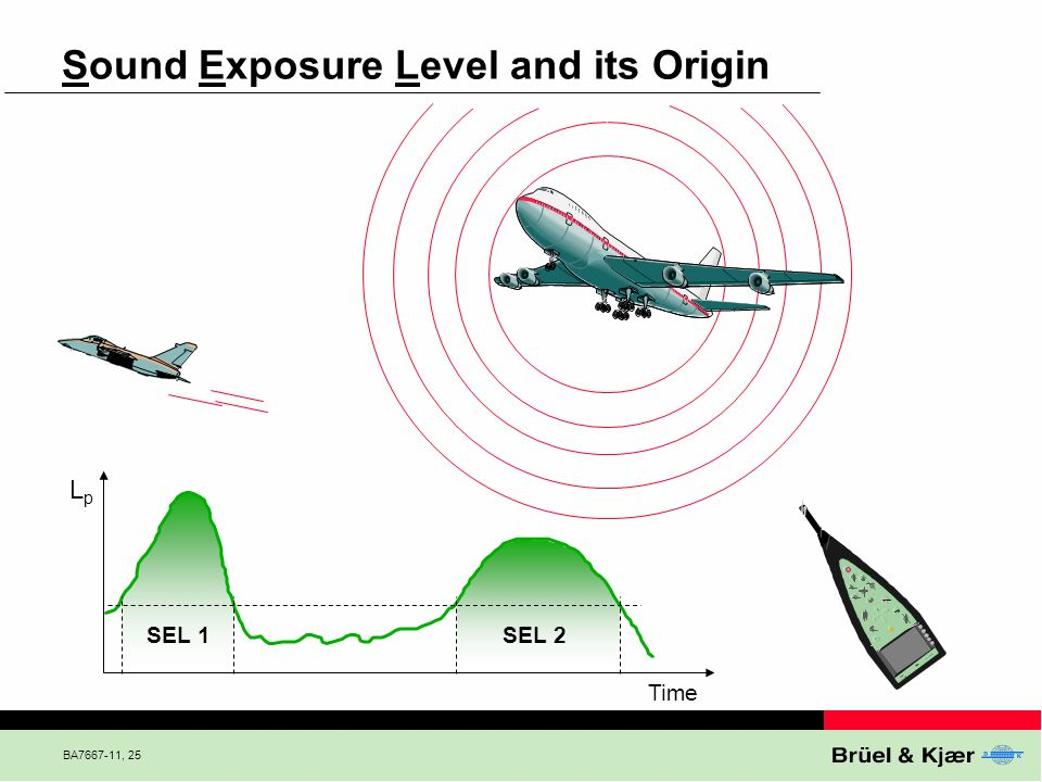 Sound Exposure Level and its Origin
