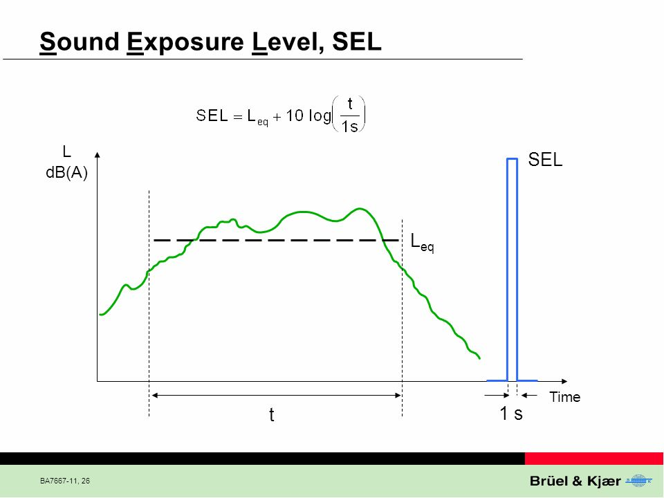 Sound Exposure Level, SEL