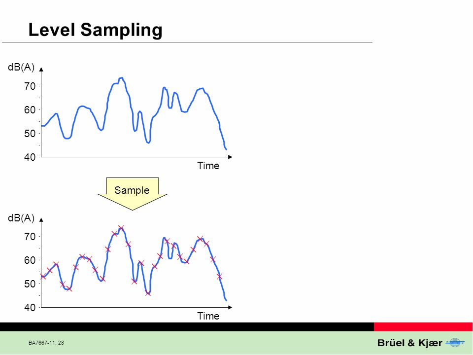 Level Sampling dB(A) Time Sample dB(A) Time