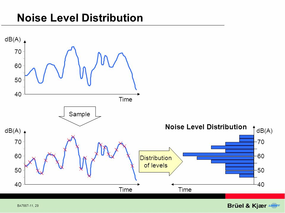 Noise Level Distribution