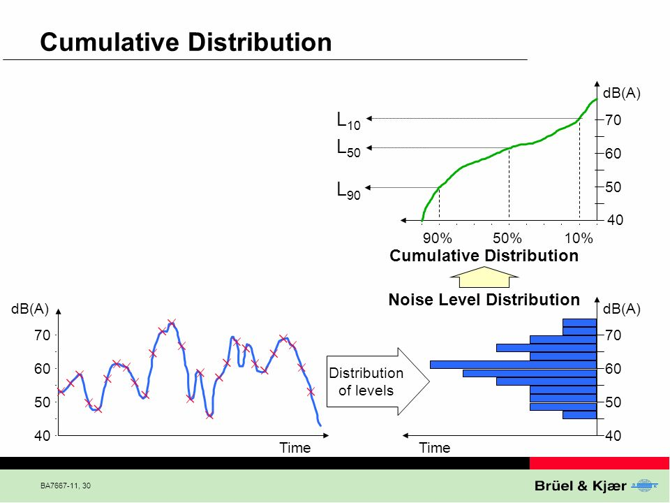 Cumulative Distribution