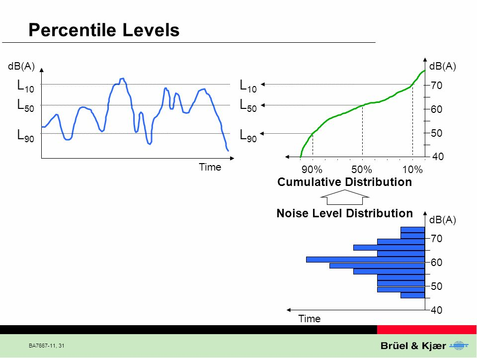 Percentile Levels L10 L10 L50 L50 L90 L90 Cumulative Distribution