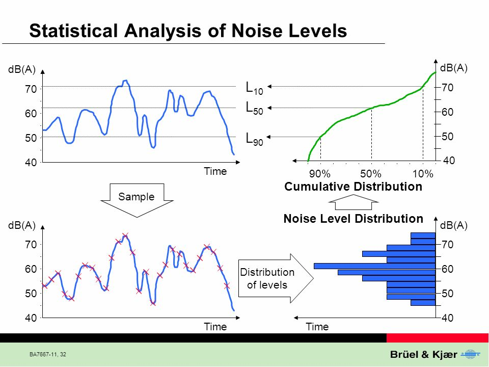 Statistical Analysis of Noise Levels