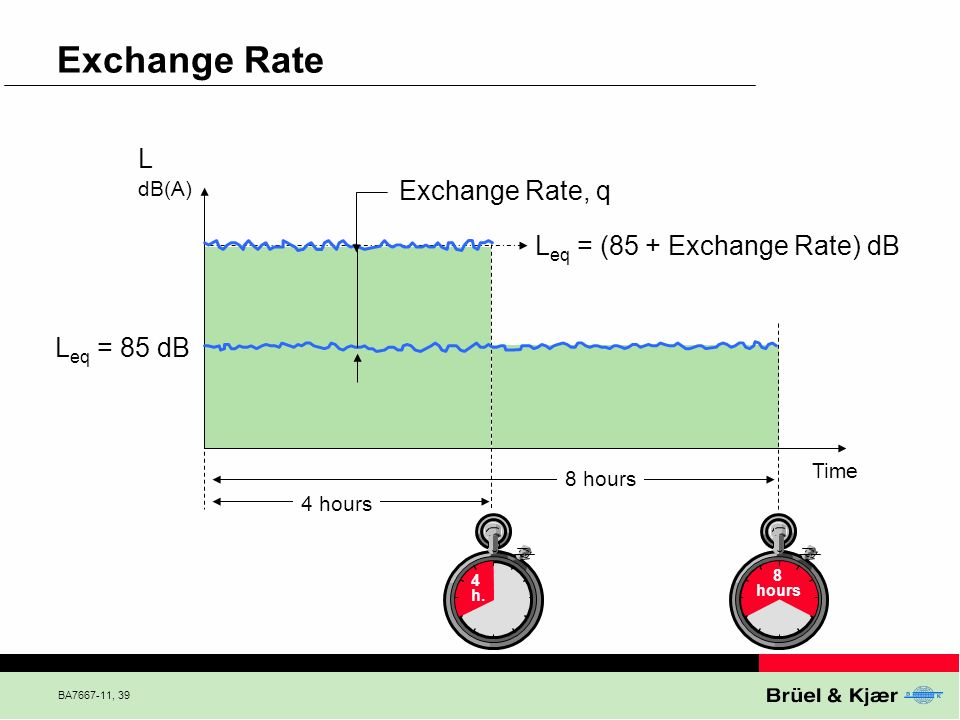 Exchange Rate L Exchange Rate, q Leq = (85 + Exchange Rate) dB