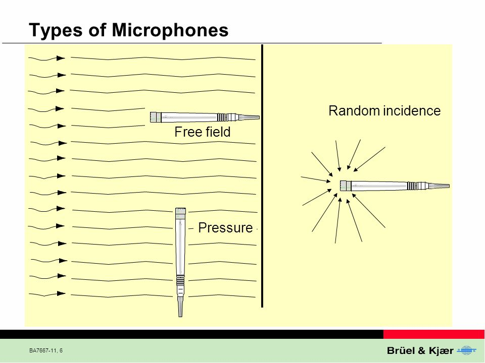 Types of Microphones Random incidence Free field Pressure