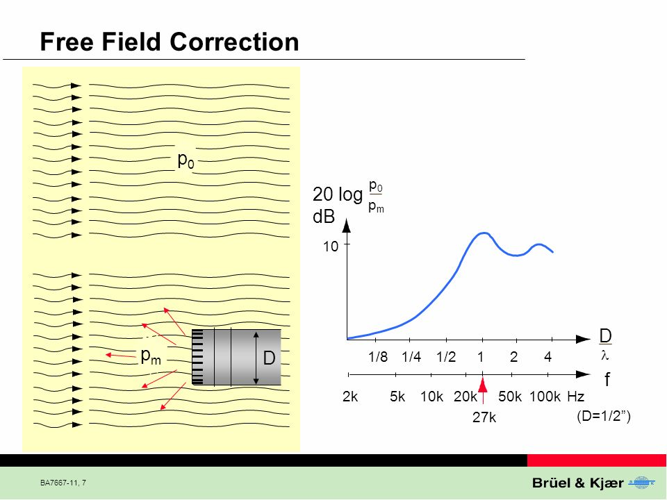 Free Field Correction p0 20 log dB D pm D f p0 pm 10 1/8 1/4 1/2 1 2 4