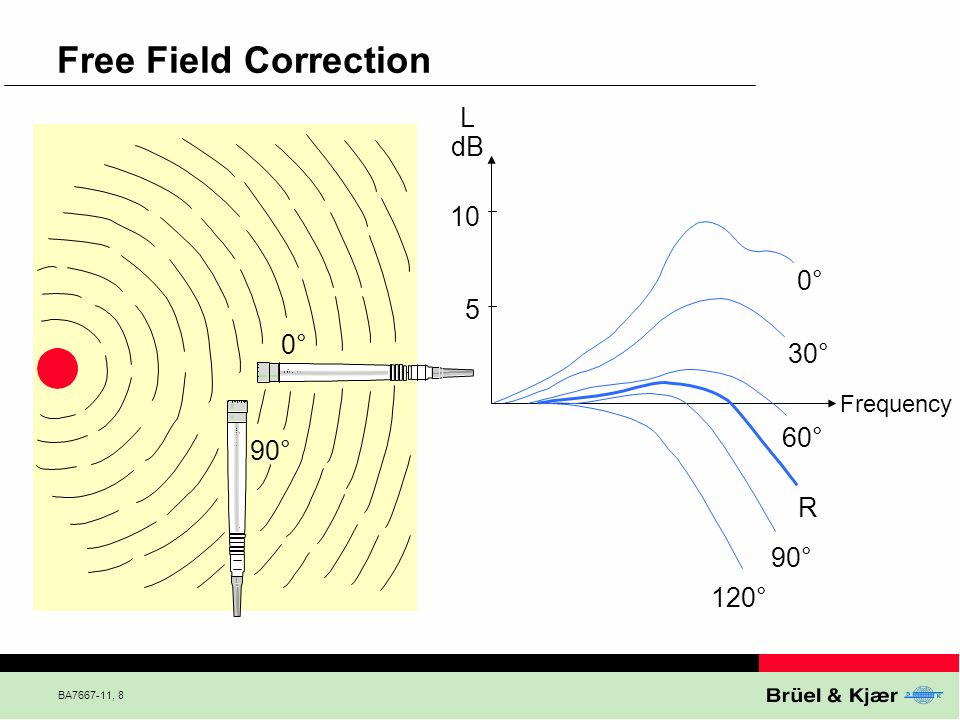 Free Field Correction L dB 10 0° 5 0° 30° 60° 90° R 90° 120° Frequency