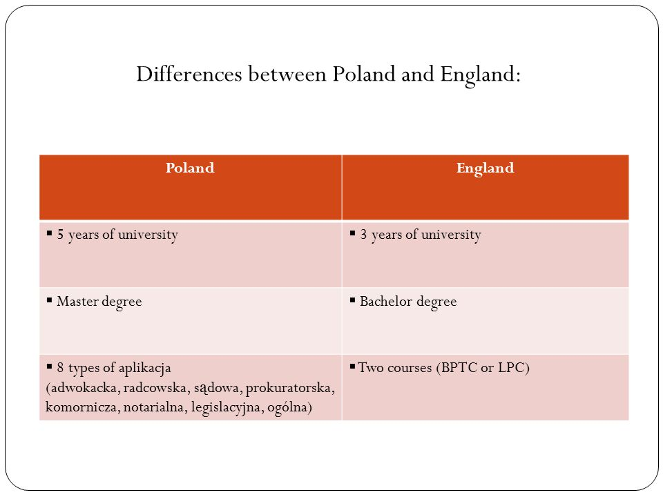 coulters difference between england and poland This video compares the differences between english and turkish people in the following scenarios: the atmosphere in the house attitude towards food being .