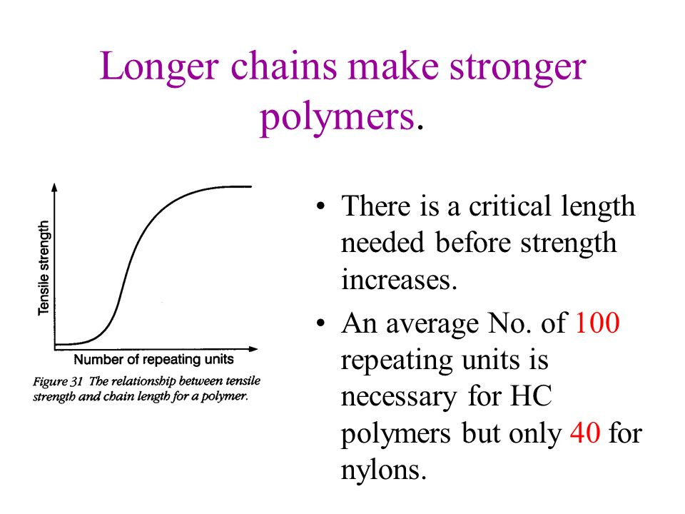 Longer chains make stronger polymers.