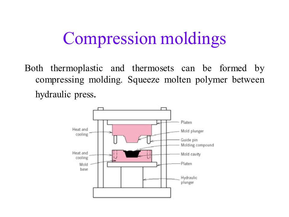 Compression moldings Both thermoplastic and thermosets can be formed by compressing molding.