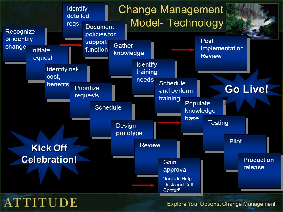 post implementation review change management
