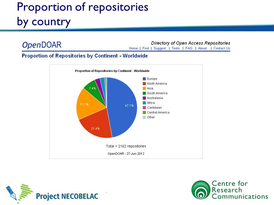 Proportion of repositories by country