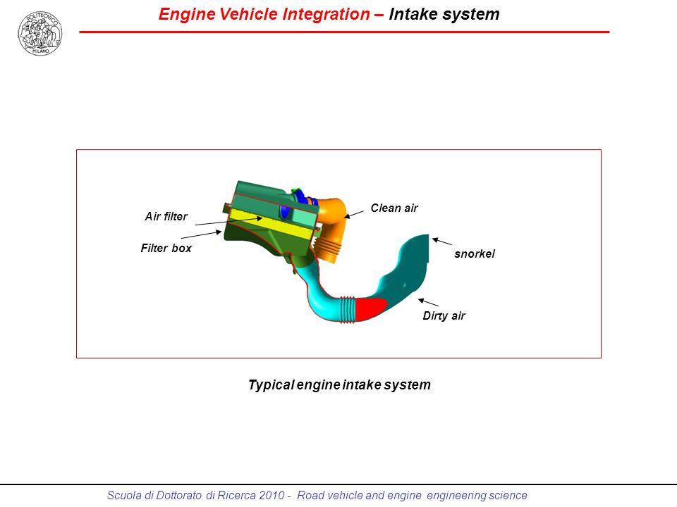Typical engine intake system
