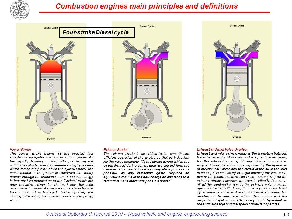 Four-stroke Diesel cycle