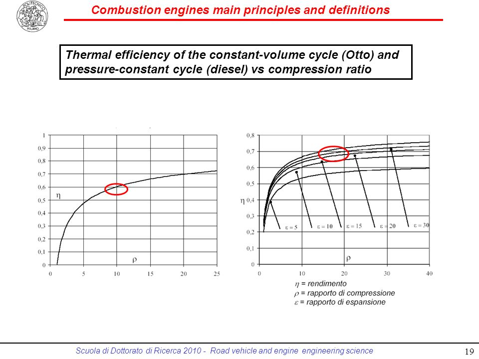 Thermal efficiency of the constant-volume cycle (Otto) and pressure-constant cycle (diesel) vs compression ratio
