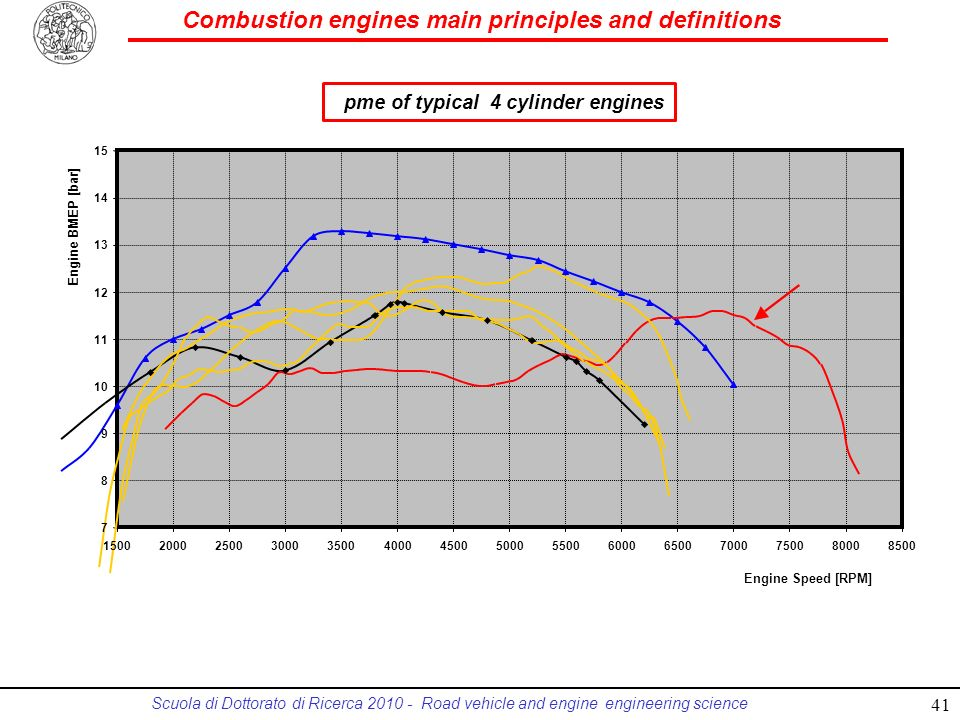 pme of typical 4 cylinder engines