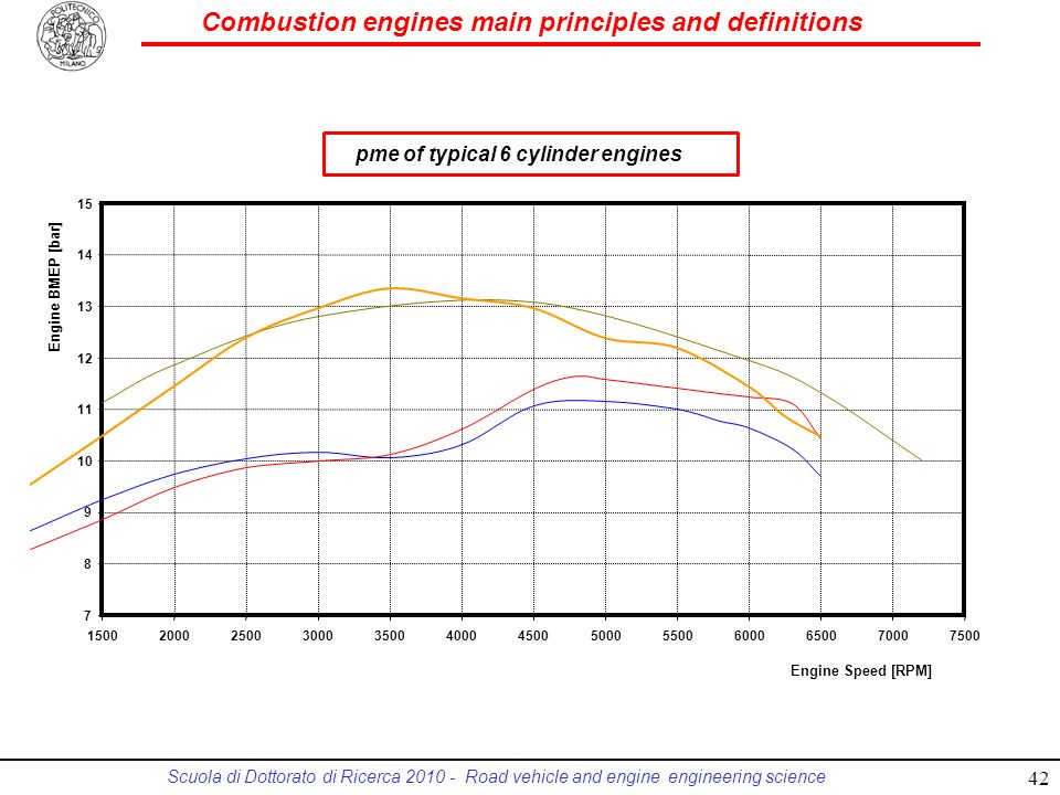 pme of typical 6 cylinder engines