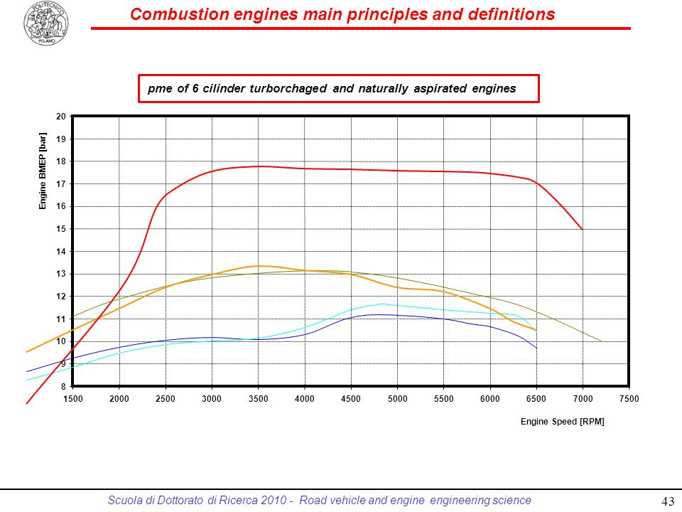 pme of 6 cilinder turborchaged and naturally aspirated engines