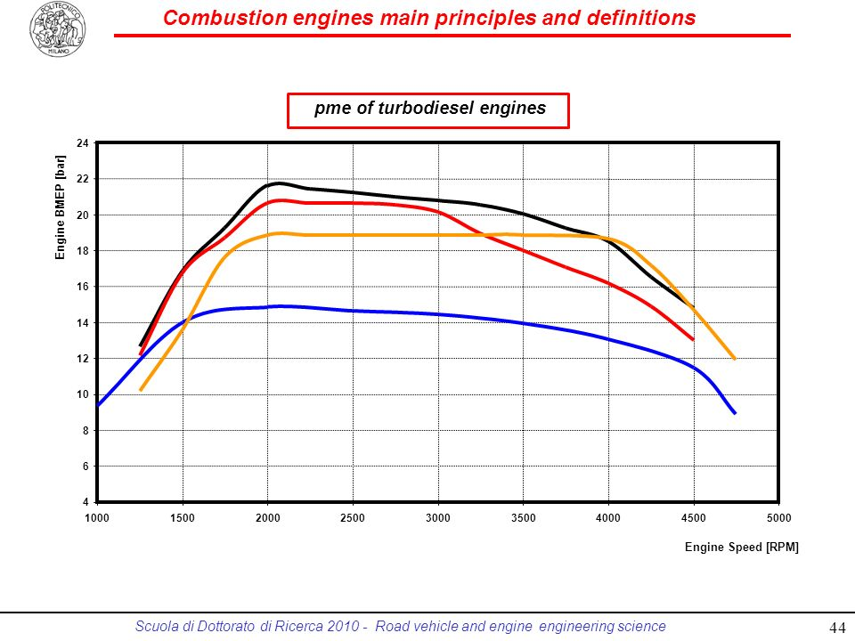 pme of turbodiesel engines