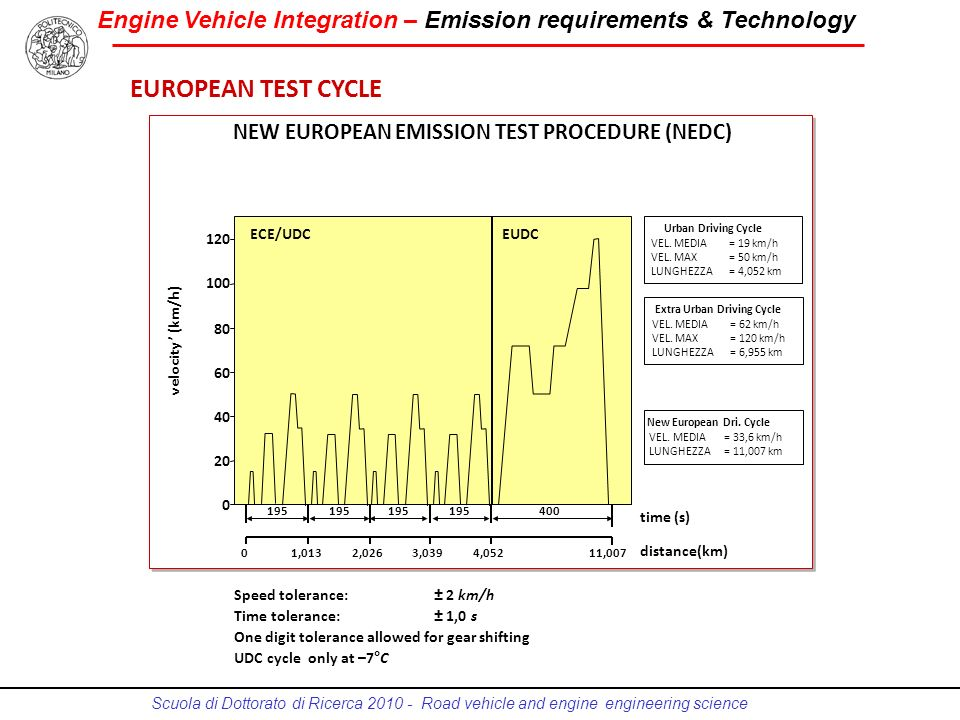EUROPEAN TEST CYCLE NEW EUROPEAN EMISSION TEST PROCEDURE (NEDC)