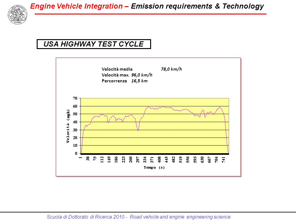 USA HIGHWAY TEST CYCLE Velocità media 78,0 km/h