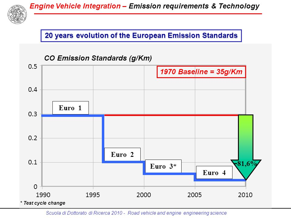 20 years evolution of the European Emission Standards
