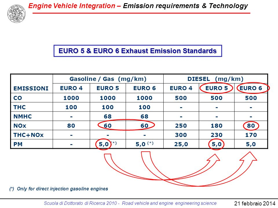 EURO 5 & EURO 6 Exhaust Emission Standards