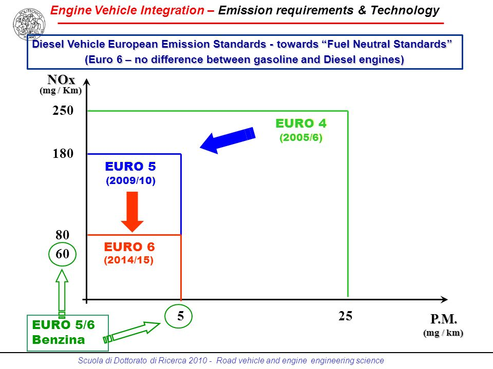 (Euro 6 – no difference between gasoline and Diesel engines)