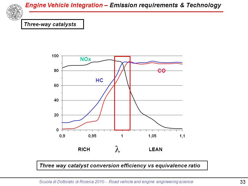 l Three-way catalysts NOx CO HC
