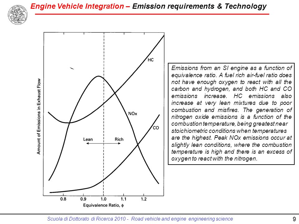 Emissions from an SI engine as a function of equivalence ratio