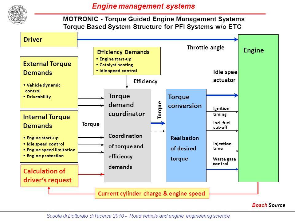 Driver Engine External Torque Demands Torque demand coordinator