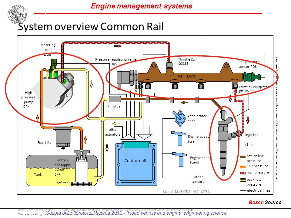 System overview Common Rail