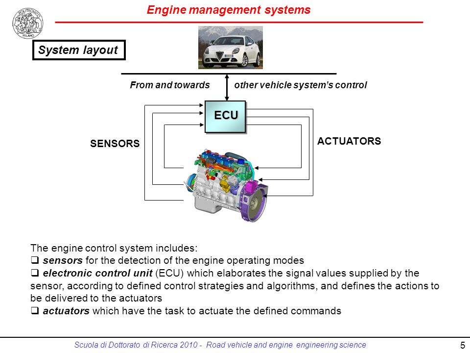 System layout ECU ACTUATORS SENSORS