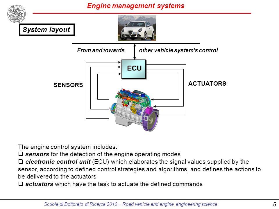 System layout ECU ACTUATORS SENSORS