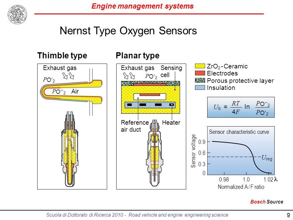 Nernst Type Oxygen Sensors