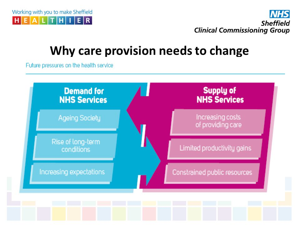 Why care provision needs to change