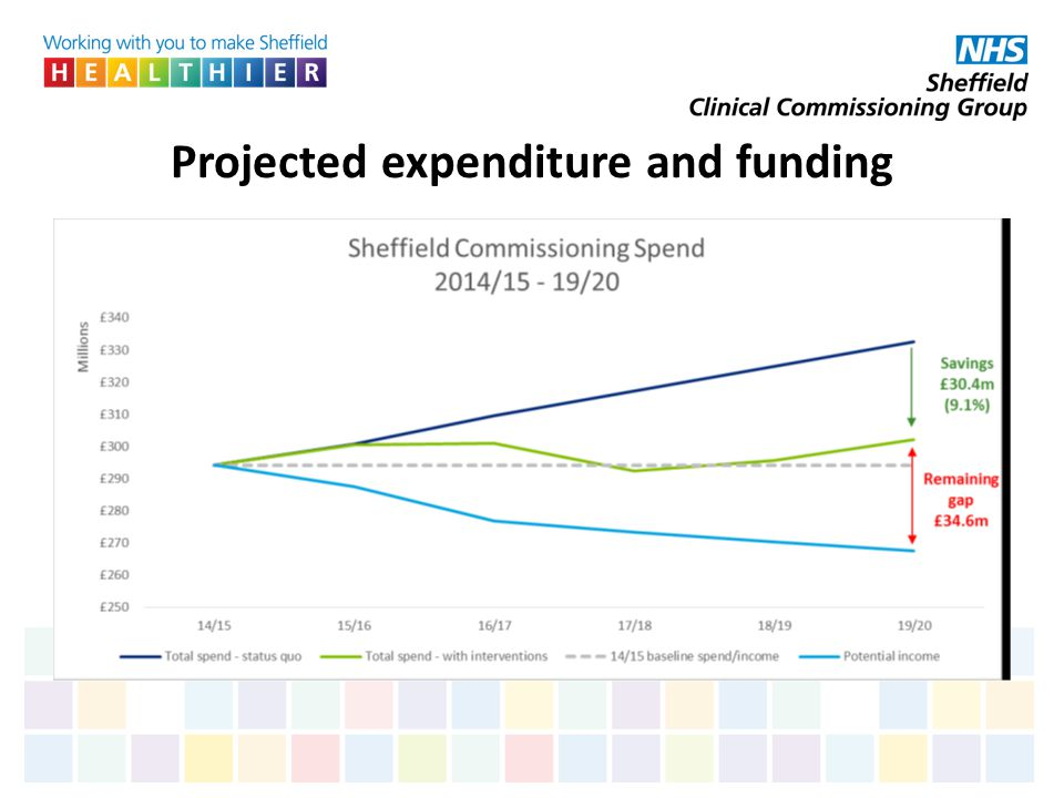 Projected expenditure and funding