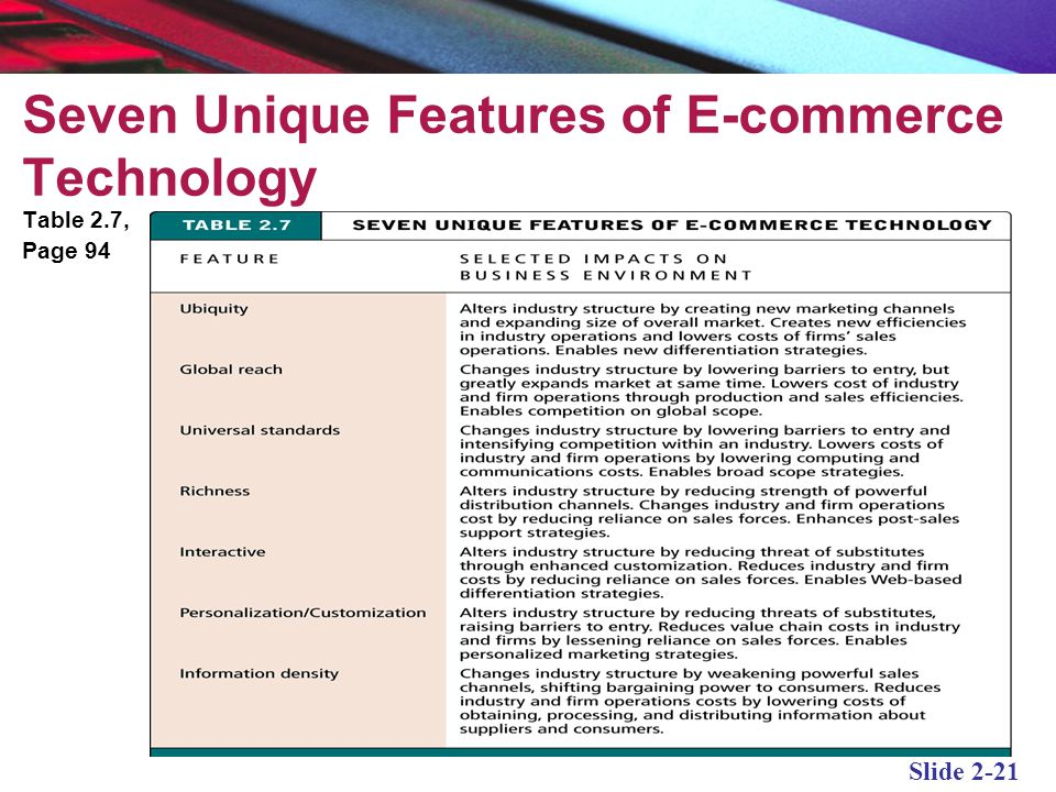 10 unique features of e commerce technology googlesearch Ecommerce blog features list 53 sidebar: blog search, categories, popular posts so these were the most important features of an ecommerce site of course, depending on your business type and products you may modify these features or add other ones.
