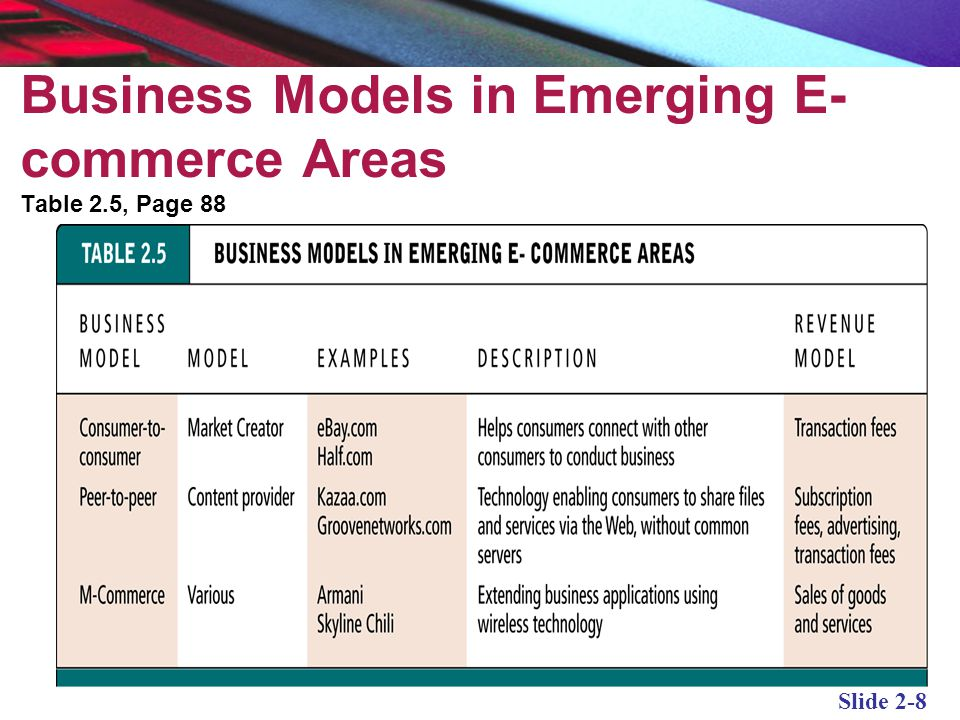 technology emerging in ecommerce