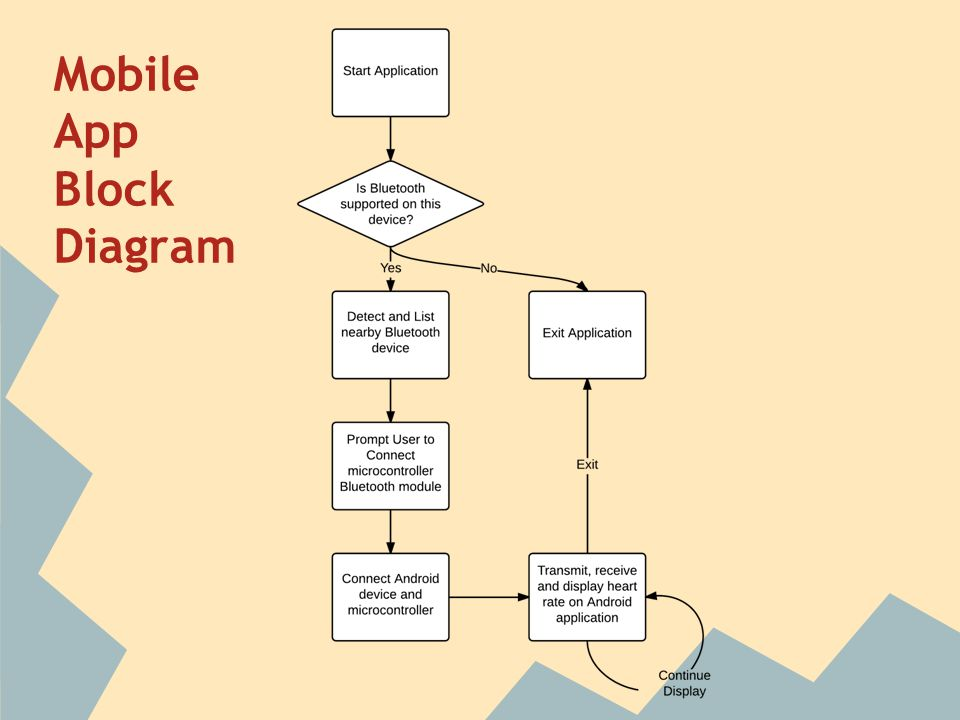 Mobile+App+Block+Diagram block diagram qt wiring diagram weick  at n-0.co