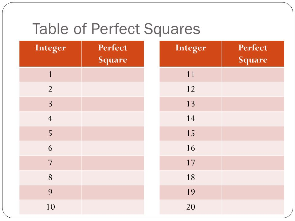 Table of Perfect Squares