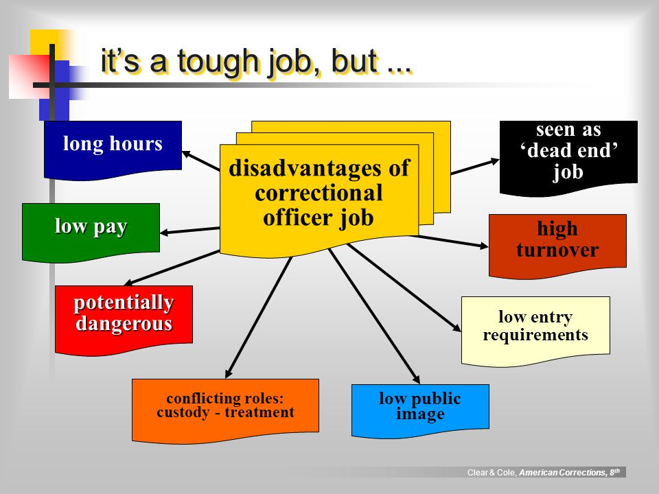 Institutional management ppt download - Correctional officer jobs ...