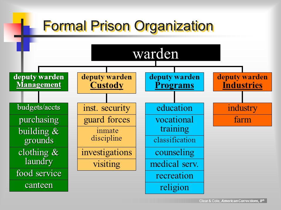 medicine and inmate organization Island county jail, coupeville, washington 10 likes government organization.