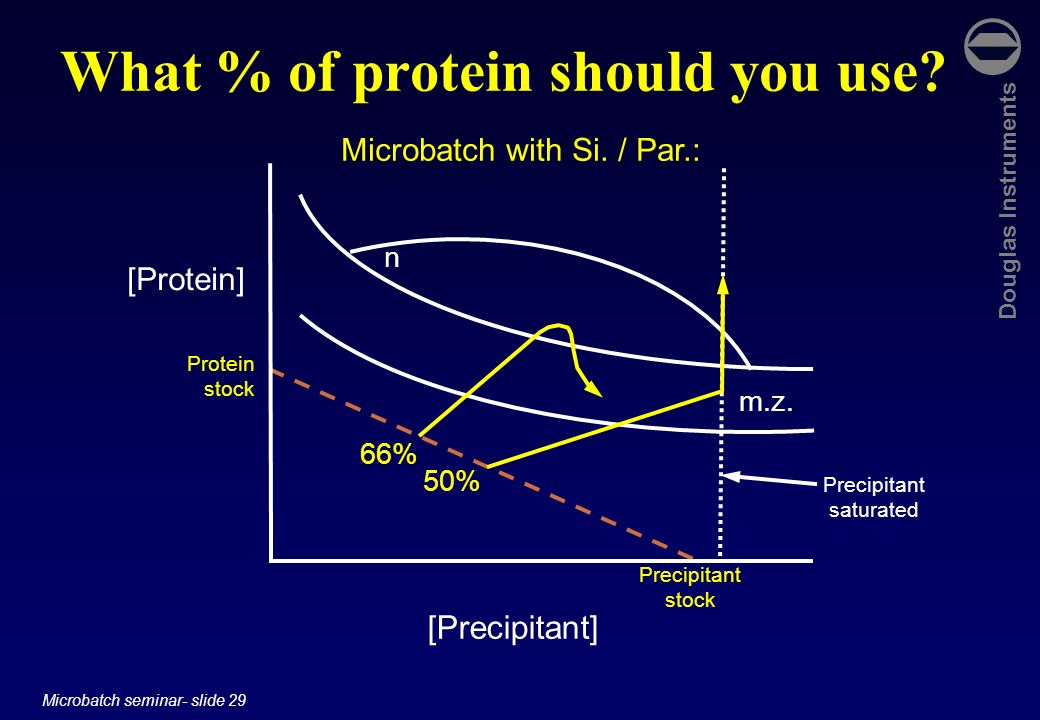 What % of protein should you use