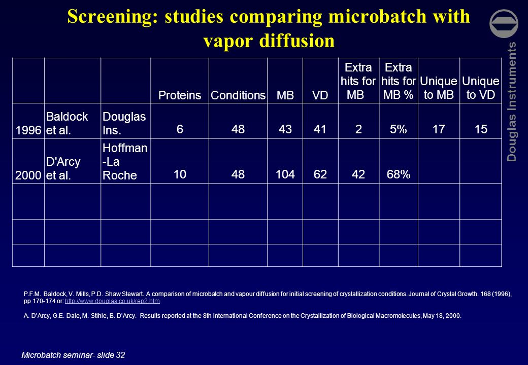 Screening: studies comparing microbatch with vapor diffusion