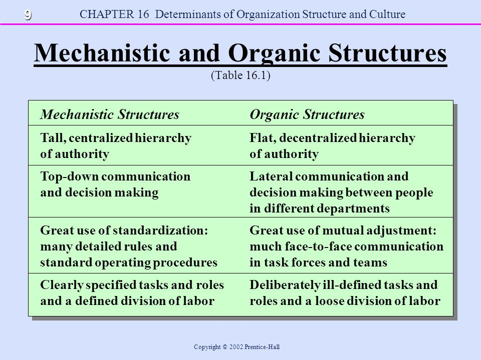 organic structures in organizations Mechanistic and organic systems: summary of organic and mechanistic organizations by burns and stalker abstract: tom burns and gm stalker (1961.